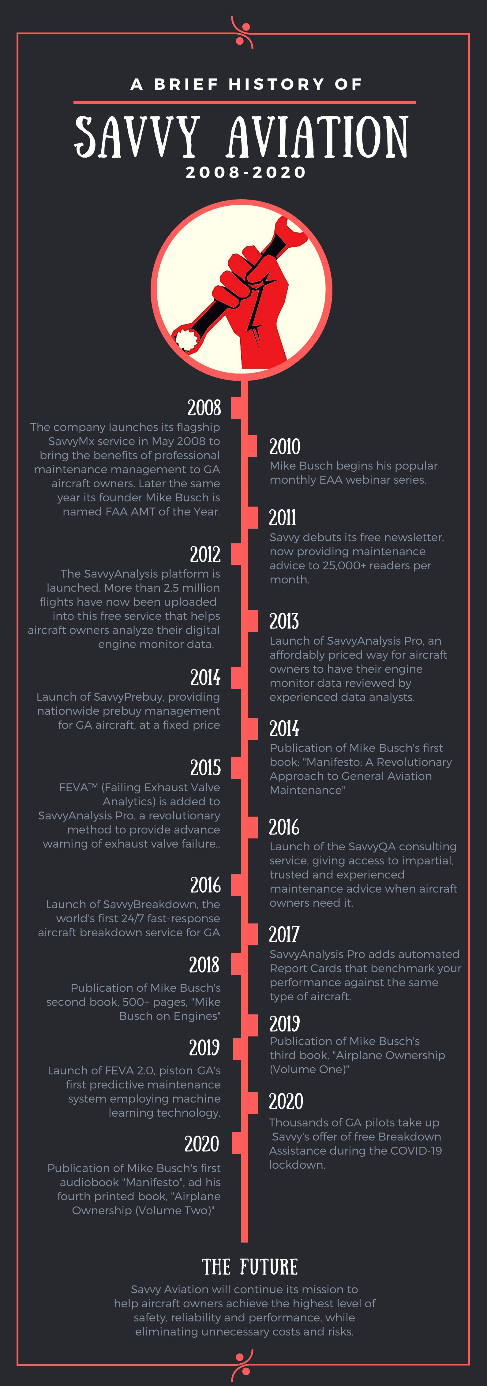 Savvy Aviation Timeline